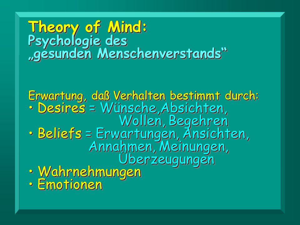 Theory of Mind: Psychologie des gesunden Menschenverstands Erwartung, daß Verhalten bestimmt durch: Desires = Wünsche,Absichten, Wollen, Begehren Desi