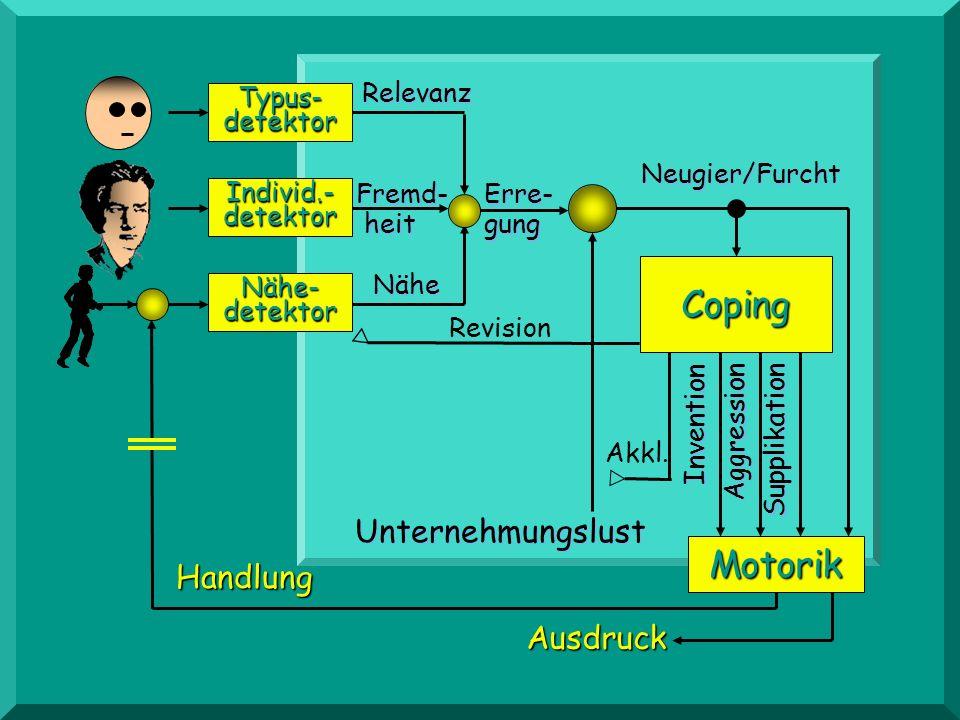 Abhängigkeit Unternehmungslust Bindg/Überdruß Neugier/Furcht Invention Ver- trauth Ver- trauth Fremd- heit Fremd- heitTypus-detektor Sicher- heit Sich