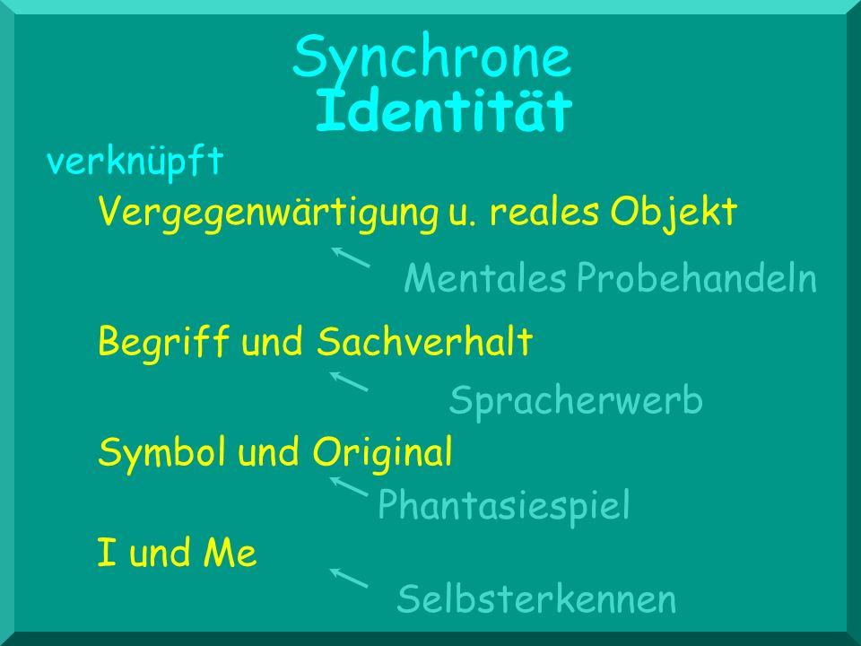 Vergegenwärtigung u. reales Objekt Symbol und Original I und Me Begriff und Sachverhalt verknüpft Identität Synchrone Mentales Probehandeln Spracherwe