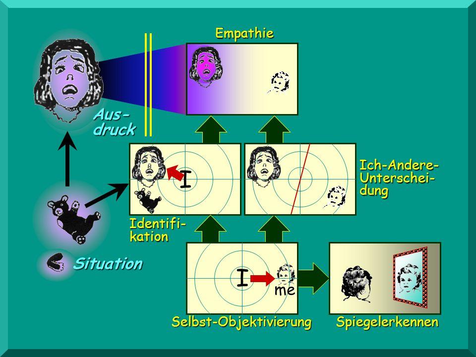Aus- druck I Ich-Andere- Unterschei- dung Spiegelerkennen Identifi- kation Selbst-Objektivierung Situation me Empathie I
