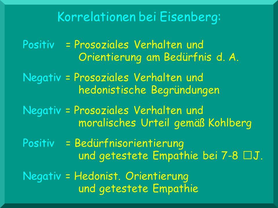 Korrelationen bei Eisenberg: Negativ = Prosoziales Verhalten und moralisches Urteil gemäß Kohlberg Positiv = Prosoziales Verhalten und Orientierung am