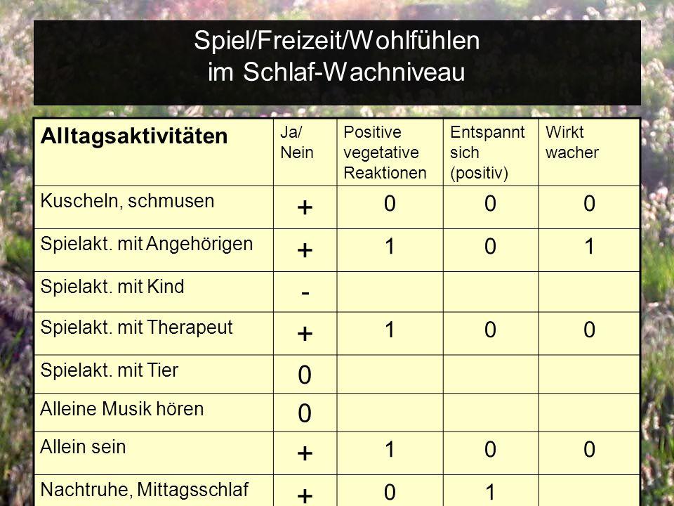 Spiel/Freizeit/Wohlfühlen im Schlaf-Wachniveau Alltagsaktivitäten Ja/ Nein Positive vegetative Reaktionen Entspannt sich (positiv) Wirkt wacher Kuscheln, schmusen + 000 Spielakt.