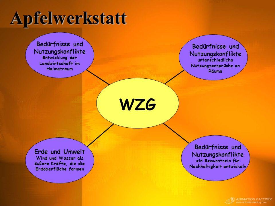 Apfelwerkstatt WZG Erde und Umwelt Wind und Wasser als äußere Kräfte, die die Erdoberfläche formen Bedürfnisse und Nutzungskonflikte unterschiedliche