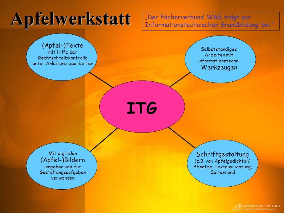 Apfelwerkstatt ITG Mit digitalen (Apfel-)Bildern umgehen und für Gestaltungsaufgaben verwenden Schriftgestaltung (z.B. von Apfelgedichten) Absätze, Te