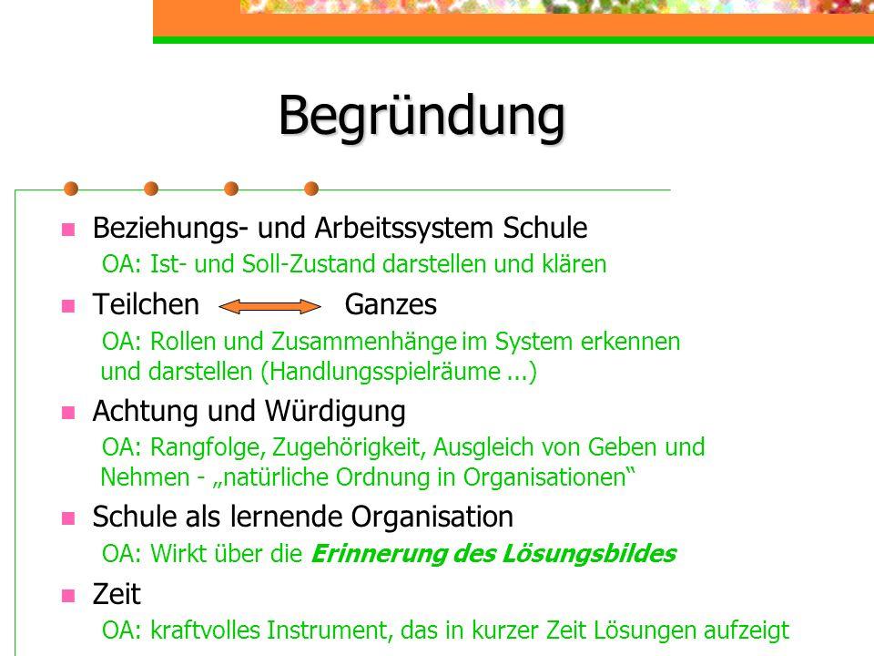 Beziehungs- und Arbeitssystem Schule OA: Ist- und Soll-Zustand darstellen und klären Teilchen Ganzes OA: Rollen und Zusammenhänge im System erkennen u