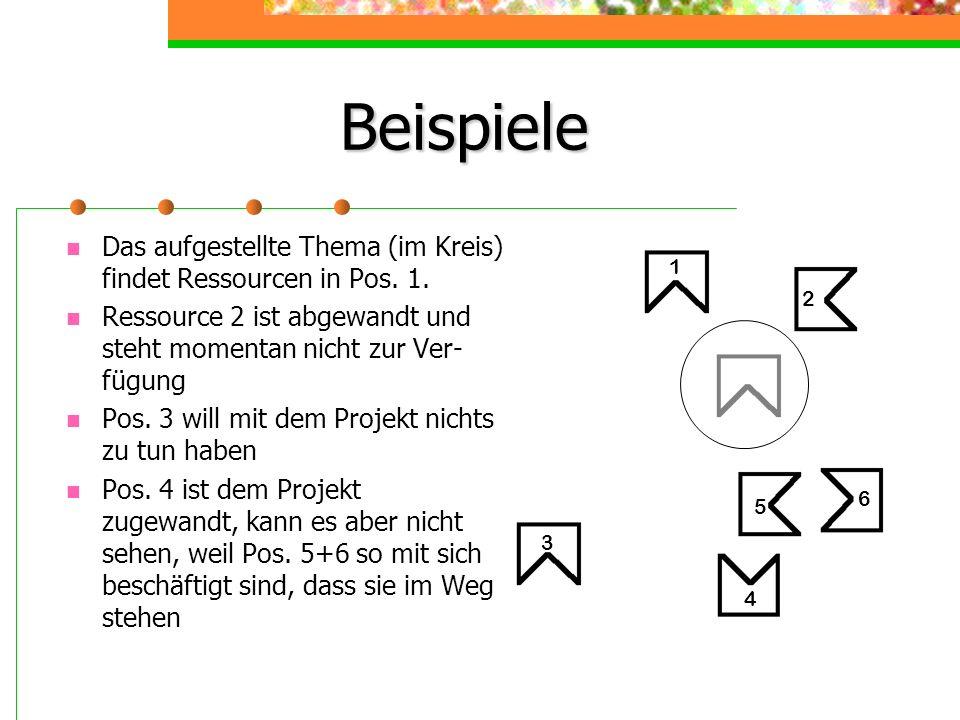 Beispiele Das aufgestellte Thema (im Kreis) findet Ressourcen in Pos. 1. Ressource 2 ist abgewandt und steht momentan nicht zur Ver- fügung Pos. 3 wil