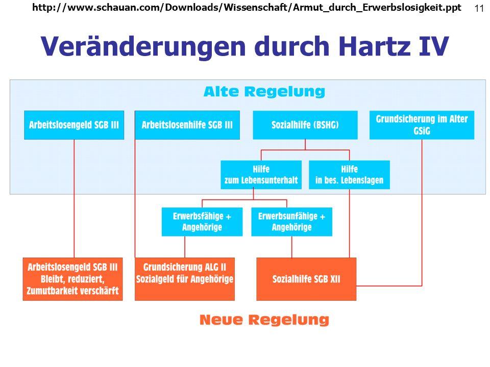 http://www.schauan.com/Downloads/Wissenschaft/Armut_durch_Erwerbslosigkeit.ppt 10 Das Sozialgesetzbuch Ab den siebziger Jahren: Bestrebungen, sozialre