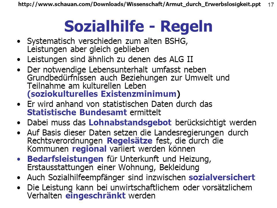 http://www.schauan.com/Downloads/Wissenschaft/Armut_durch_Erwerbslosigkeit.ppt 16 Sozialhilfe - Prinzipien Gilt im wesentlichen nur noch für Kinder un