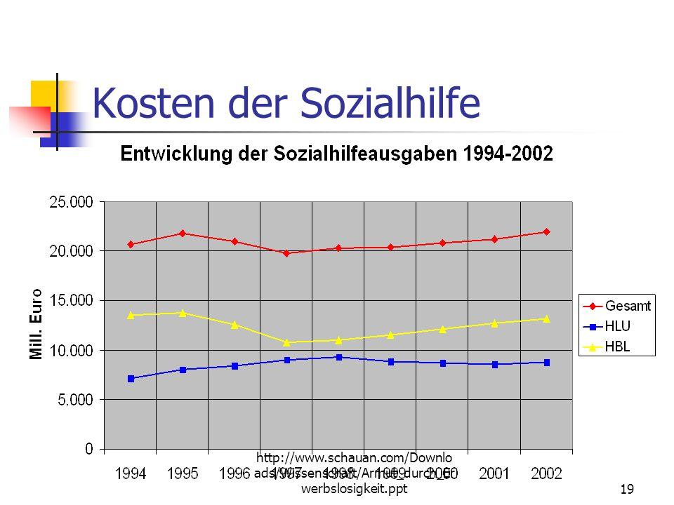 http://www.schauan.com/Downlo ads/Wissenschaft/Armut_durch_Er werbslosigkeit.ppt18 Soziale Ungleichheit in Deutschland Sozialhilfe und Erwerbstätigkei