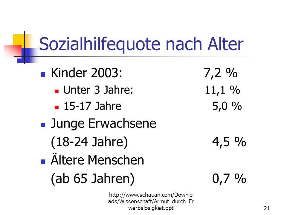 http://www.schauan.com/Downlo ads/Wissenschaft/Armut_durch_Er werbslosigkeit.ppt20 Zahlen der Sozialhilfeempfänger