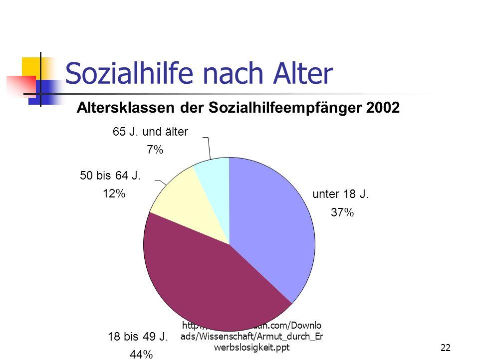 http://www.schauan.com/Downlo ads/Wissenschaft/Armut_durch_Er werbslosigkeit.ppt21 Sozialhilfequote nach Alter Kinder 2003: 7,2 % Unter 3 Jahre: 11,1