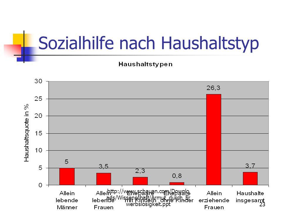 http://www.schauan.com/Downlo ads/Wissenschaft/Armut_durch_Er werbslosigkeit.ppt22 Sozialhilfe nach Alter Altersklassen der Sozialhilfeempfänger 2002