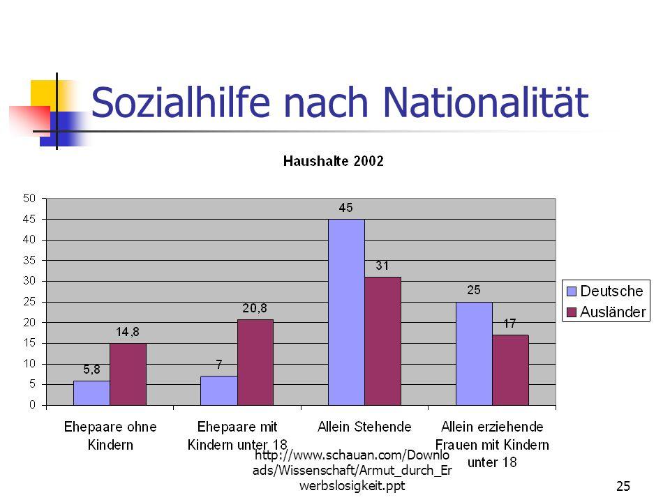 http://www.schauan.com/Downlo ads/Wissenschaft/Armut_durch_Er werbslosigkeit.ppt24 Sozialhilfe nach Nationalität Sozialhilfequote Ausländer8,4 % Deuts