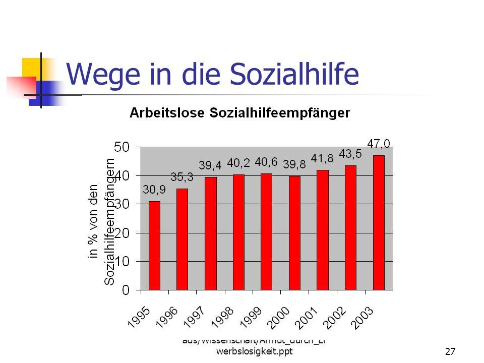 http://www.schauan.com/Downlo ads/Wissenschaft/Armut_durch_Er werbslosigkeit.ppt26 Wege in die Sozialhilfe Arbeitslosigkeit bzw. unzureichendes Erwerb