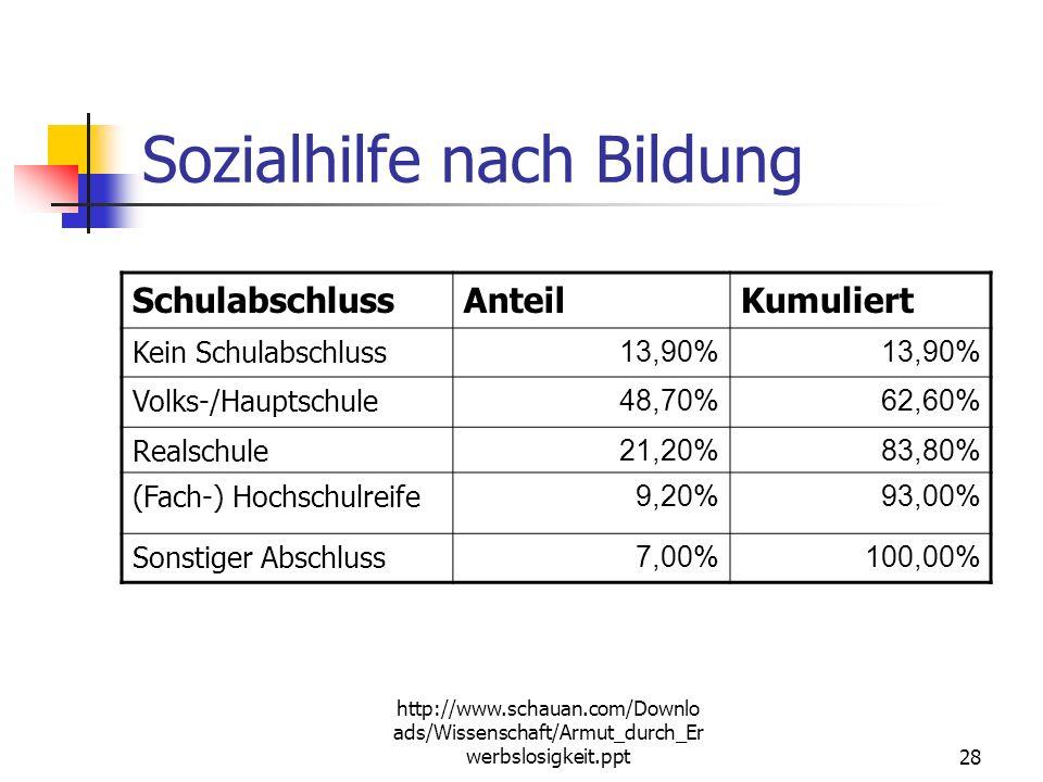 http://www.schauan.com/Downlo ads/Wissenschaft/Armut_durch_Er werbslosigkeit.ppt27 Wege in die Sozialhilfe