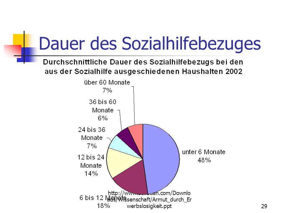 http://www.schauan.com/Downlo ads/Wissenschaft/Armut_durch_Er werbslosigkeit.ppt28 Sozialhilfe nach Bildung SchulabschlussAnteilKumuliert Kein Schulab