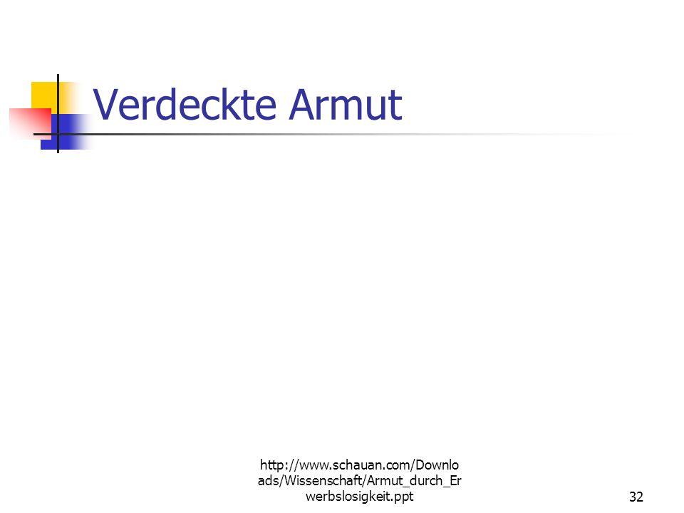 http://www.schauan.com/Downlo ads/Wissenschaft/Armut_durch_Er werbslosigkeit.ppt31 Nichtinanspruchnahme Informationsdefizite Stigmatisierungsängste Fe