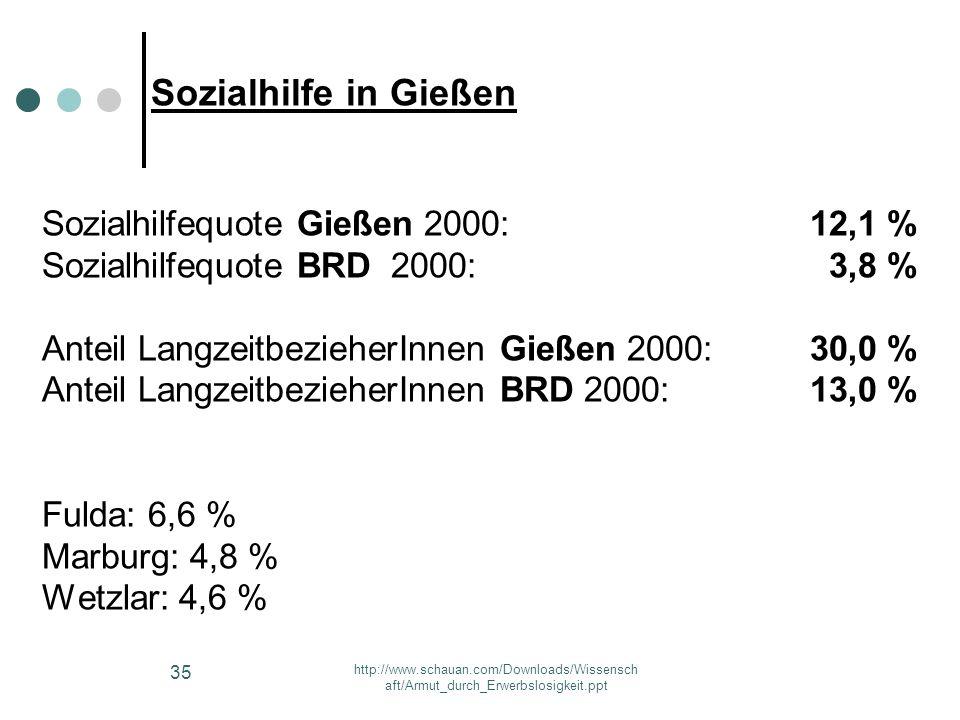 http://www.schauan.com/Downloads/Wissensch aft/Armut_durch_Erwerbslosigkeit.ppt 34 Konzept des Gießener Armutsberichts 2002 o Detaillierte Berücksicht