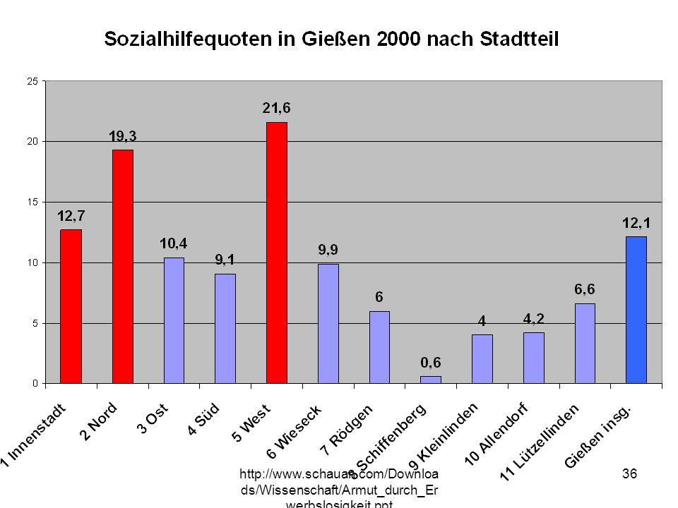 http://www.schauan.com/Downloads/Wissensch aft/Armut_durch_Erwerbslosigkeit.ppt 35 Sozialhilfe in Gießen Sozialhilfequote Gießen 2000: 12,1 % Sozialhi