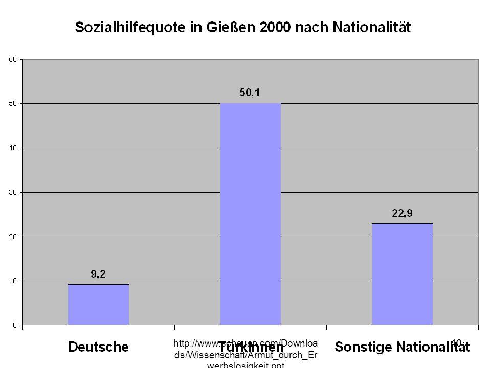 http://www.schauan.com/Downloa ds/Wissenschaft/Armut_durch_Er werbslosigkeit.ppt 39