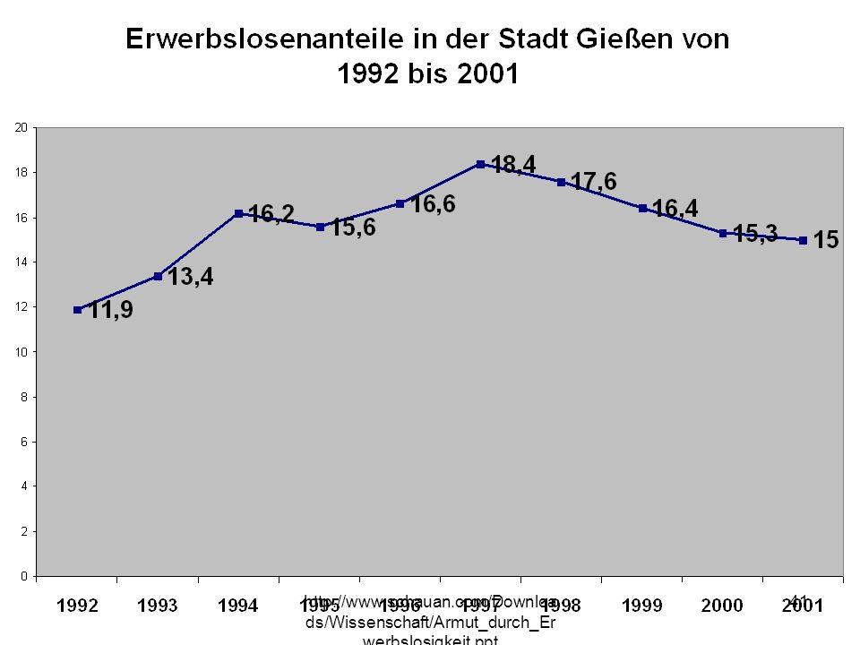 http://www.schauan.com/Downloa ds/Wissenschaft/Armut_durch_Er werbslosigkeit.ppt 40