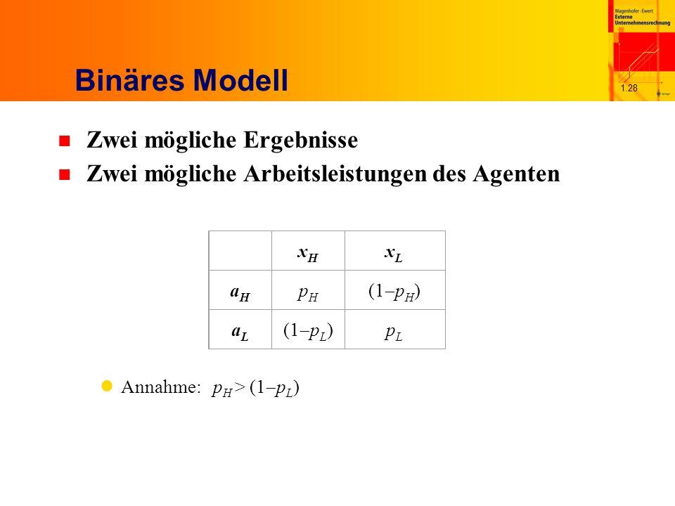 1.28 Binäres Modell n Zwei mögliche Ergebnisse n Zwei mögliche Arbeitsleistungen des Agenten Annahme: p H > (1 p L ) xHxH xLxL aHaH pHpH (1 p H ) aLaL