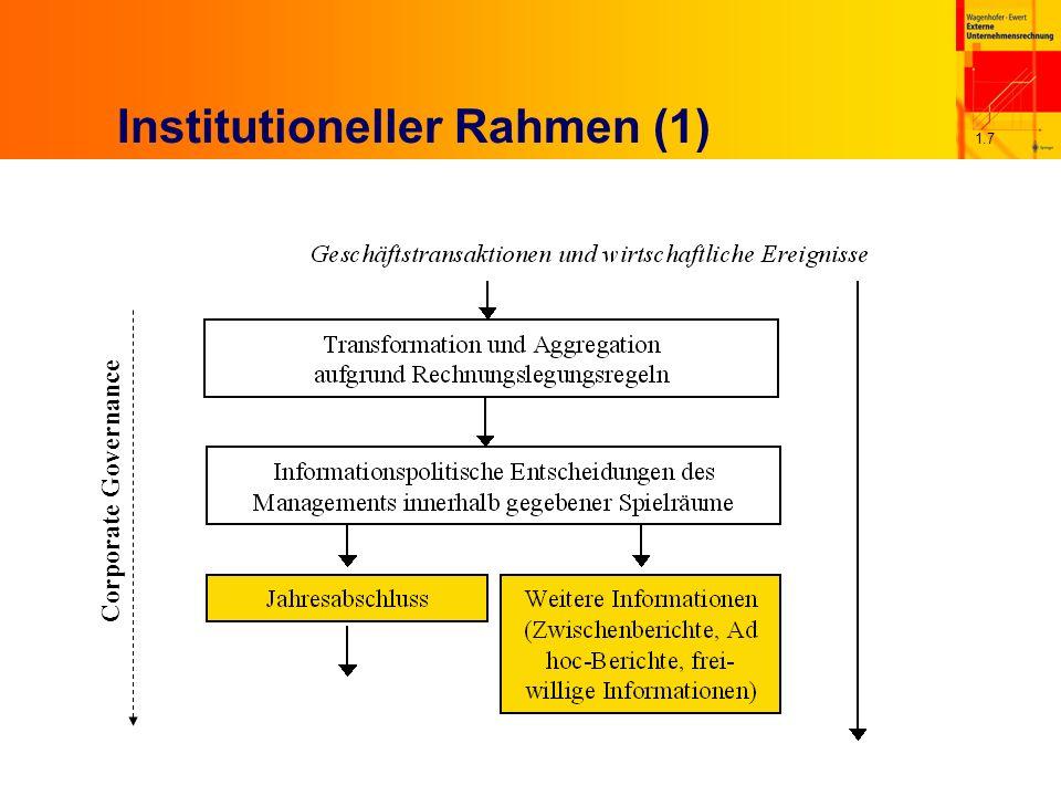 1.7 Institutioneller Rahmen (1) Corporate Governance