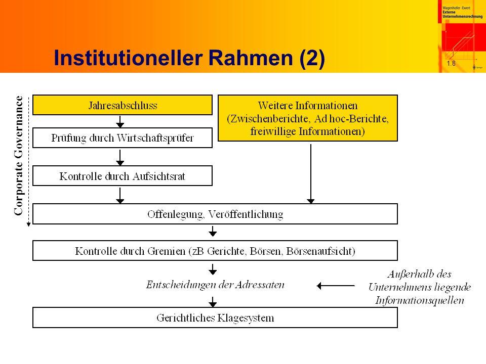 1.8 Institutioneller Rahmen (2) Corporate Governance