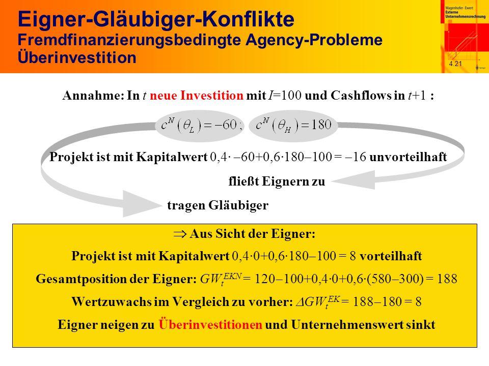 4.21 Aus Sicht der Eigner: fließt Eignern zu tragen Gläubiger Eigner-Gläubiger-Konflikte Fremdfinanzierungsbedingte Agency-Probleme Überinvestition Projekt ist mit Kapitalwert 0,4· 60+0,6·180 100 = 16 unvorteilhaft Projekt ist mit Kapitalwert 0,4·0+0,6·180 100 = 8 vorteilhaft Gesamtposition der Eigner: GW t EKN = 120 100+0,4·0+0,6·(580 300) = 188 Wertzuwachs im Vergleich zu vorher: GW t EK = 188 180 = 8 Eigner neigen zu Überinvestitionen und Unternehmenswert sinkt Annahme: In t neue Investition mit I=100 und Cashflows in t+1 :