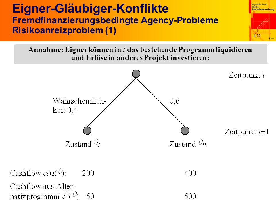 4.22 Eigner-Gläubiger-Konflikte Fremdfinanzierungsbedingte Agency-Probleme Risikoanreizproblem (1) Annahme: Eigner können in t das bestehende Programm liquidieren und Erlöse in anderes Projekt investieren: