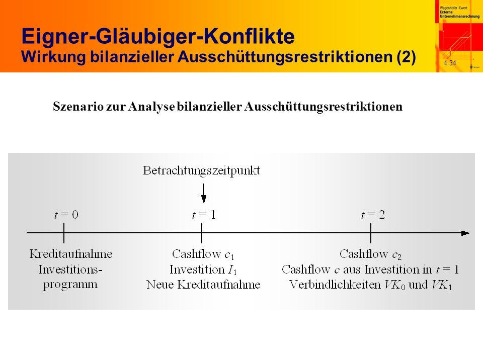4.34 Eigner-Gläubiger-Konflikte Wirkung bilanzieller Ausschüttungsrestriktionen (2) Szenario zur Analyse bilanzieller Ausschüttungsrestriktionen