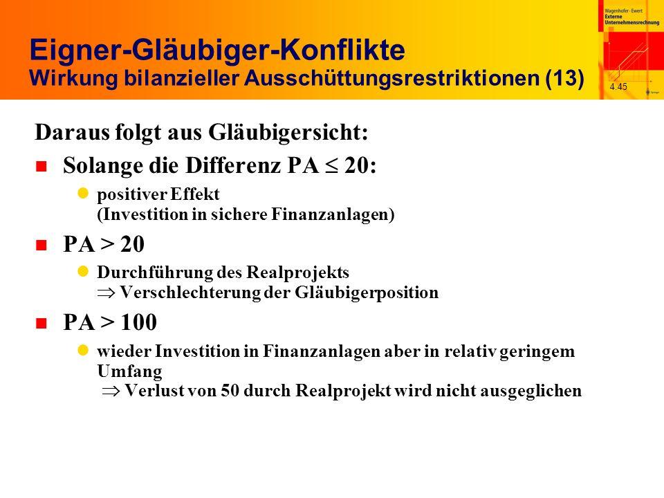 4.45 Eigner-Gläubiger-Konflikte Wirkung bilanzieller Ausschüttungsrestriktionen (13) Daraus folgt aus Gläubigersicht: n Solange die Differenz PA 20: p
