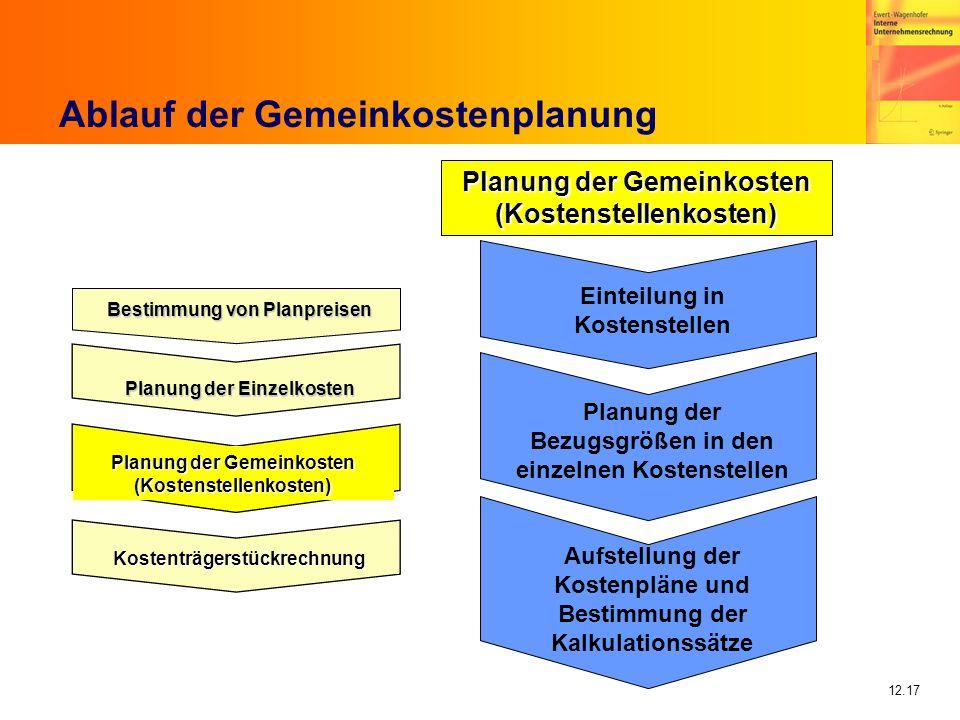 12.17 Ablauf der Gemeinkostenplanung Bestimmung von Planpreisen Planung der Einzelkosten Planung der Gemeinkosten (Kostenstellenkosten) Kostenträgerst