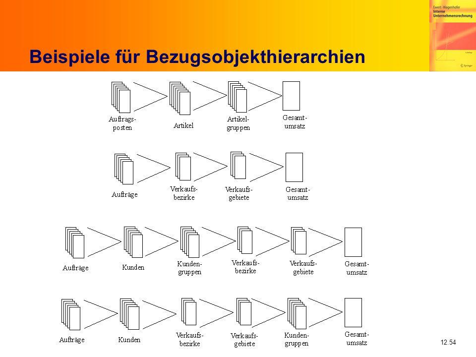 12.54 Beispiele für Bezugsobjekthierarchien