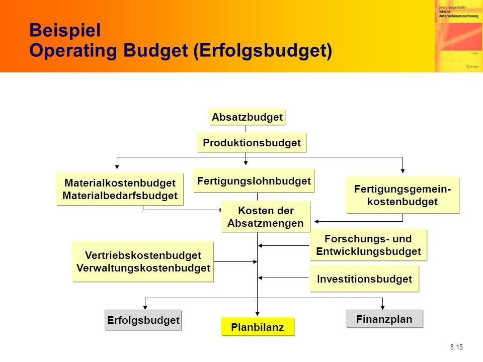 8.15 Beispiel Operating Budget (Erfolgsbudget) Planbilanz Finanzplan Absatzbudget Produktionsbudget Materialkostenbudget Materialbedarfsbudget Fertigu