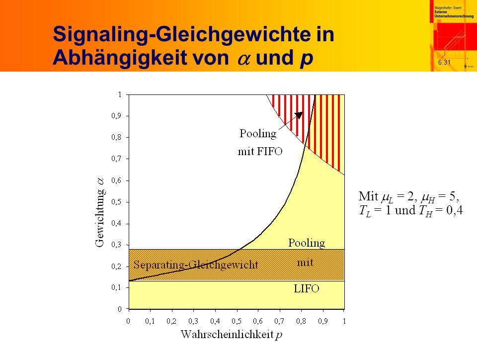 6.31 Signaling-Gleichgewichte in Abhängigkeit von und p Mit L = 2, H = 5, T L = 1 und T H = 0,4