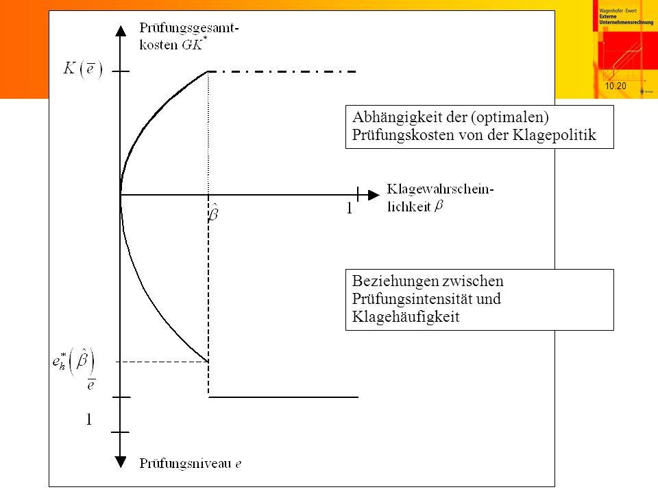 10.20 Abhängigkeit der (optimalen) Prüfungskosten von der Klagepolitik Beziehungen zwischen Prüfungsintensität und Klagehäufigkeit