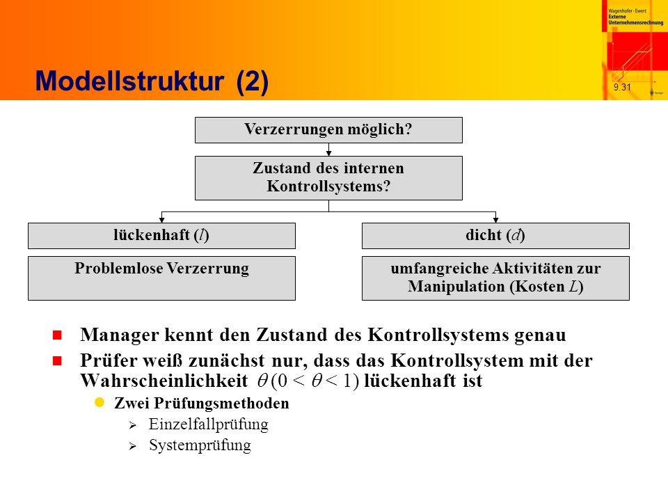 9.31 Modellstruktur (2) n Manager kennt den Zustand des Kontrollsystems genau n Prüfer weiß zunächst nur, dass das Kontrollsystem mit der Wahrscheinlichkeit (0 < < 1) lückenhaft ist Zwei Prüfungsmethoden Einzelfallprüfung Systemprüfung Verzerrungen möglich.