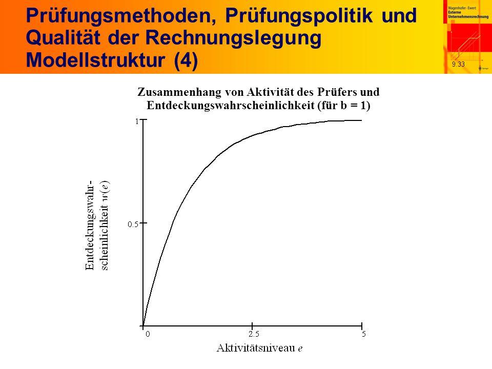 9.33 Prüfungsmethoden, Prüfungspolitik und Qualität der Rechnungslegung Modellstruktur (4) Zusammenhang von Aktivität des Prüfers und Entdeckungswahrscheinlichkeit (für b = 1)
