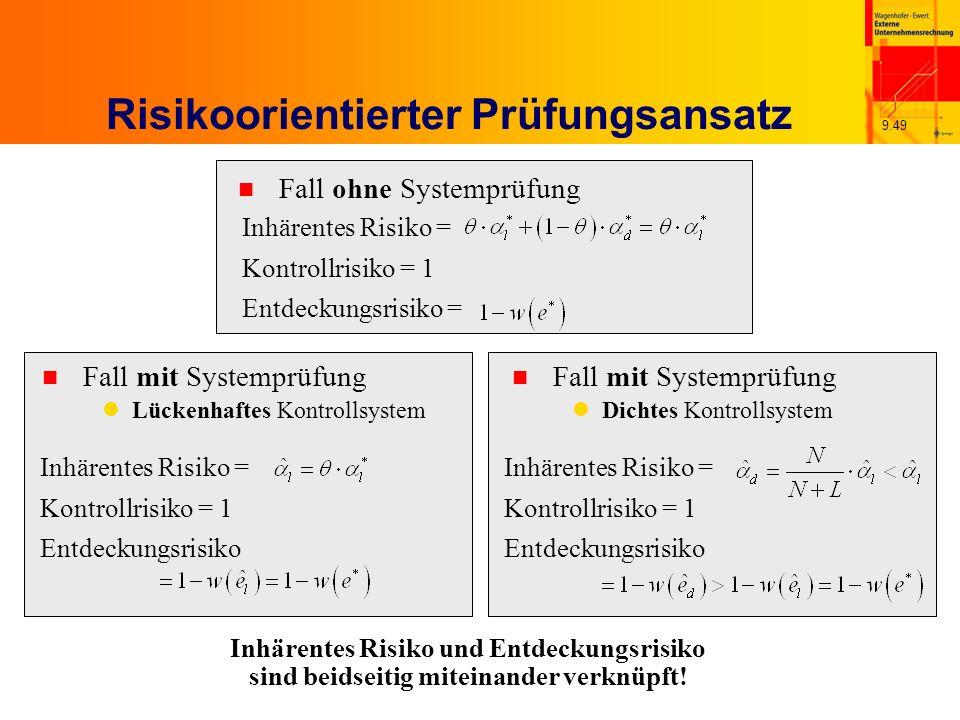 9.49 Risikoorientierter Prüfungsansatz Inhärentes Risiko = Kontrollrisiko = 1 Entdeckungsrisiko = n Fall ohne Systemprüfung Inhärentes Risiko = Kontrollrisiko = 1 Entdeckungsrisiko n Fall mit Systemprüfung Dichtes Kontrollsystem Inhärentes Risiko = Kontrollrisiko = 1 Entdeckungsrisiko n Fall mit Systemprüfung Lückenhaftes Kontrollsystem Inhärentes Risiko und Entdeckungsrisiko sind beidseitig miteinander verknüpft!