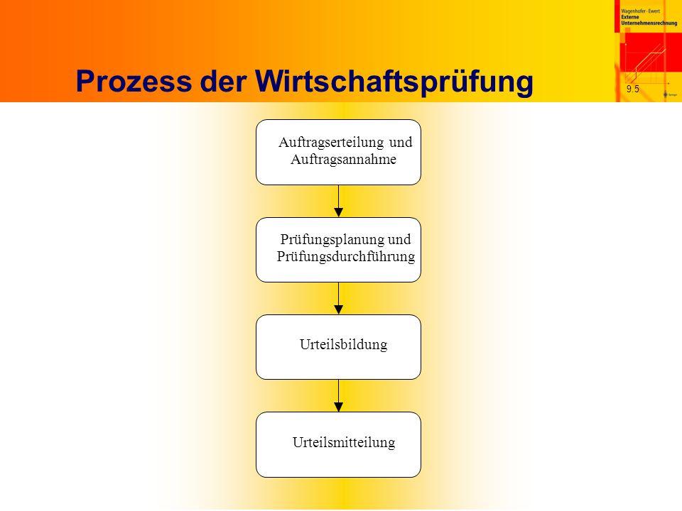 9.5 Prozess der Wirtschaftsprüfung Auftragserteilung und Auftragsannahme Prüfungsplanung und Prüfungsdurchführung Urteilsbildung Urteilsmitteilung