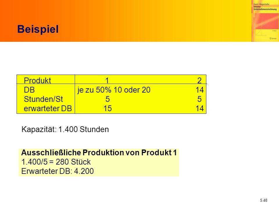 5.48 Beispiel Produkt 1 2 DB je zu 50% 10 oder 20 14 Stunden/St 5 5 erwarteter DB 15 14 Kapazität: 1.400 Stunden Ausschließliche Produktion von Produk