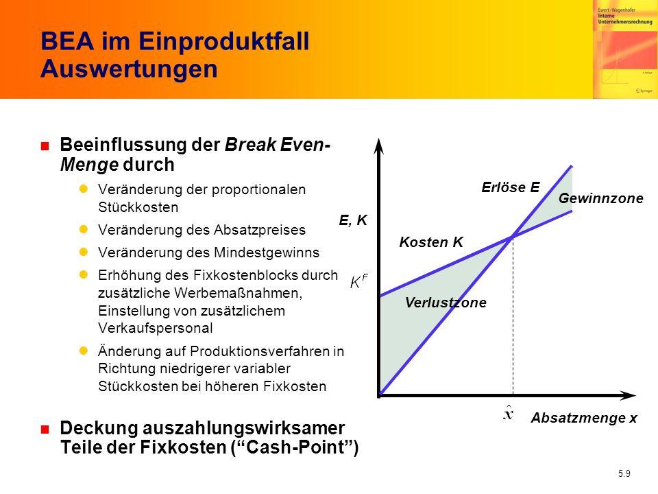 5.9 BEA im Einproduktfall Auswertungen n Beeinflussung der Break Even- Menge durch Veränderung der proportionalen Stückkosten Veränderung des Absatzpr