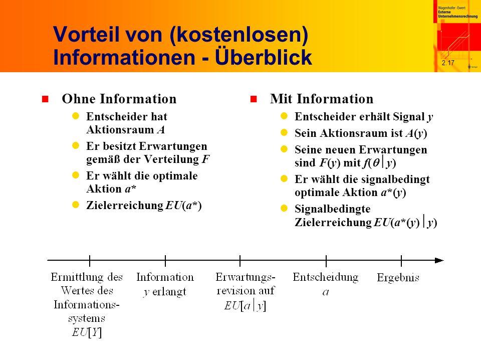 2.17 Vorteil von (kostenlosen) Informationen - Überblick n Ohne Information Entscheider hat Aktionsraum A Er besitzt Erwartungen gemäß der Verteilung F Er wählt die optimale Aktion a* Zielerreichung EU(a*) n Mit Information Entscheider erhält Signal y Sein Aktionsraum ist A(y) Seine neuen Erwartungen sind F(y) mit f( y) Er wählt die signalbedingt optimale Aktion a*(y) Signalbedingte Zielerreichung EU(a*(y) y)