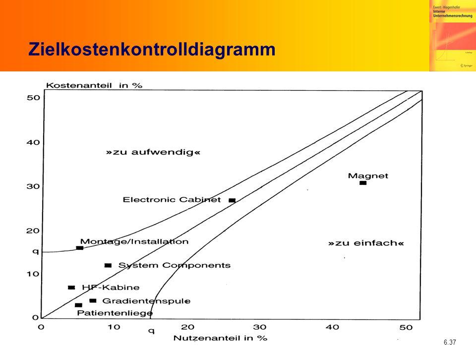 6.37 Zielkostenkontrolldiagramm