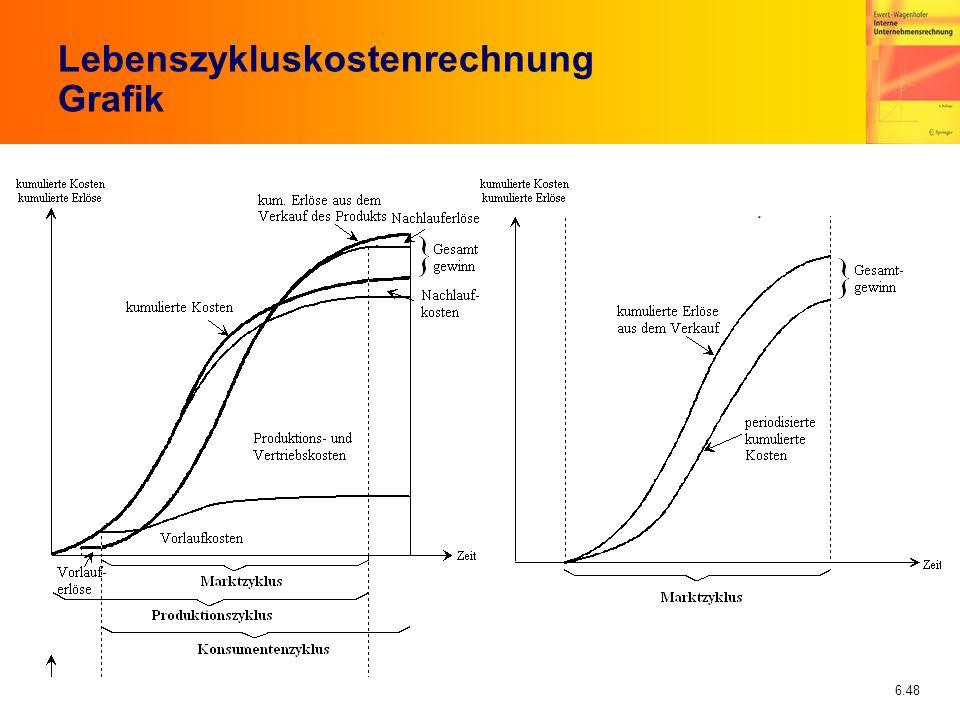 6.48 Lebenszykluskostenrechnung Grafik