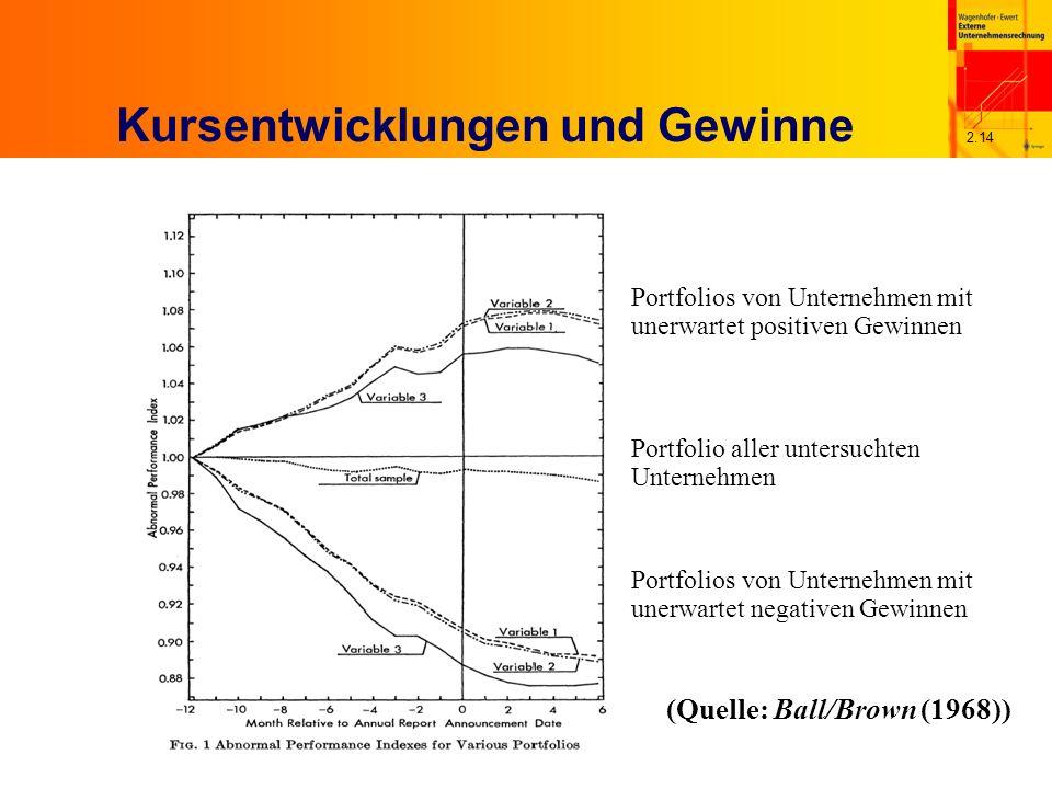 2.14 Kursentwicklungen und Gewinne (Quelle: Ball/Brown (1968)) Portfolios von Unternehmen mit unerwartet positiven Gewinnen Portfolios von Unternehmen mit unerwartet negativen Gewinnen Portfolio aller untersuchten Unternehmen