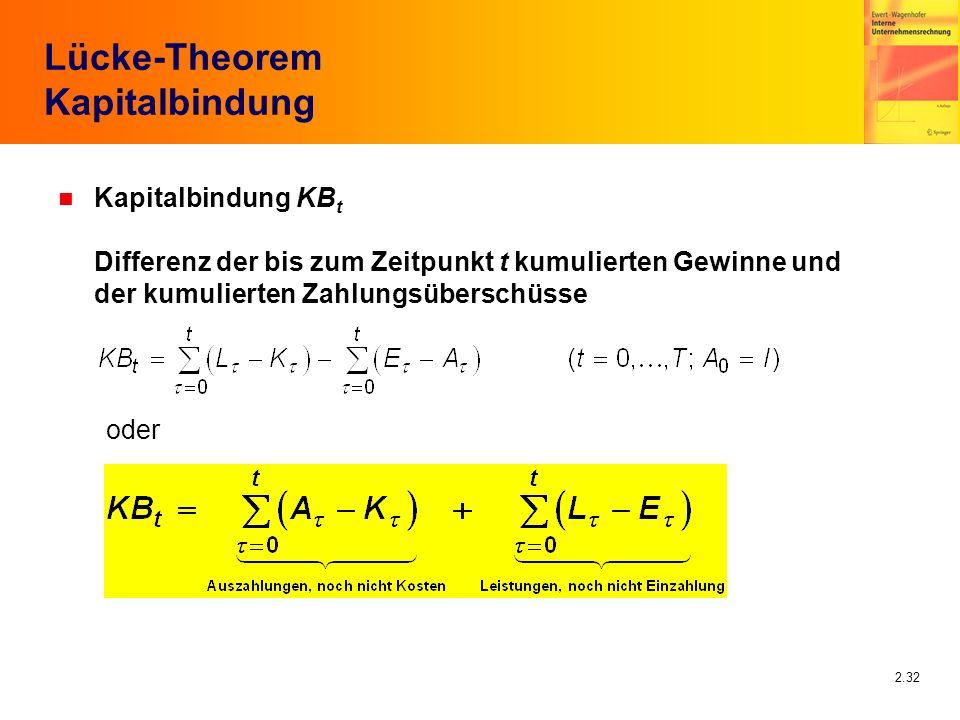 2.32 Lücke-Theorem Kapitalbindung n Kapitalbindung KB t Differenz der bis zum Zeitpunkt t kumulierten Gewinne und der kumulierten Zahlungsüberschüsse