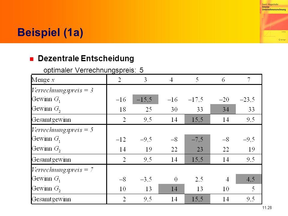 11.28 Beispiel (1a) n Dezentrale Entscheidung optimaler Verrechnungspreis: 5
