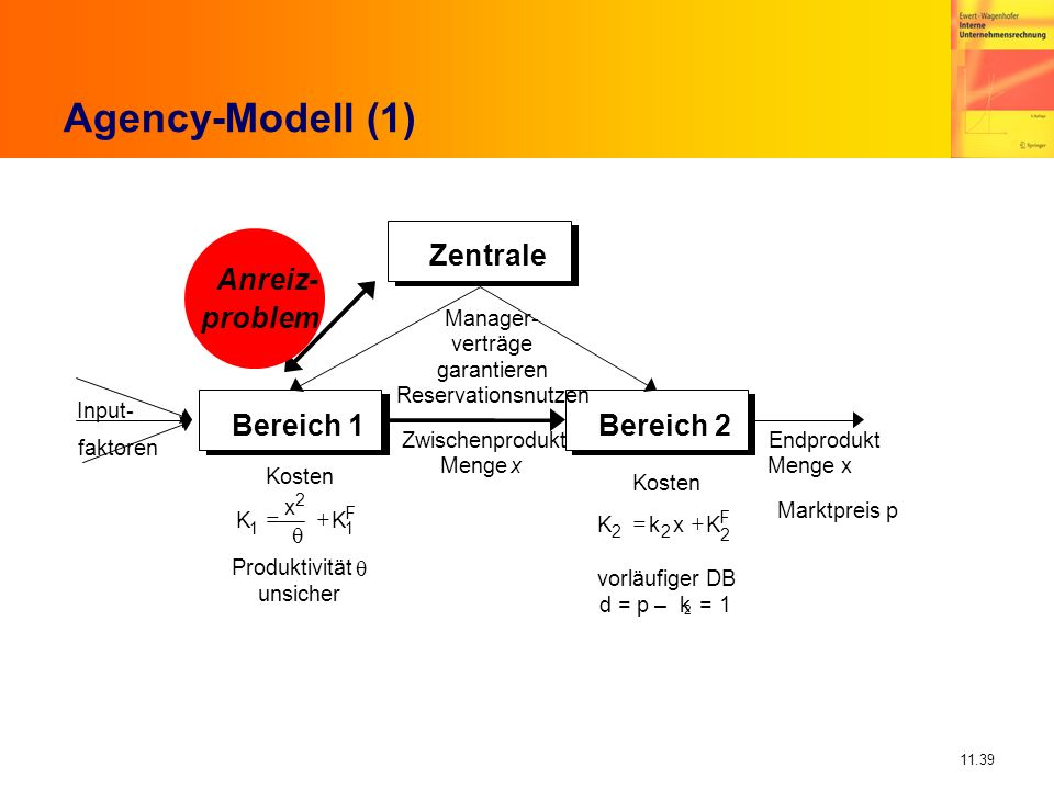 11.39 Agency-Modell (1) Bereich 1Bereich 2 Input- faktoren Manager- verträge garantieren Reservationsnutzen Zwischenprodukt Mengex Endprodukt Menge x